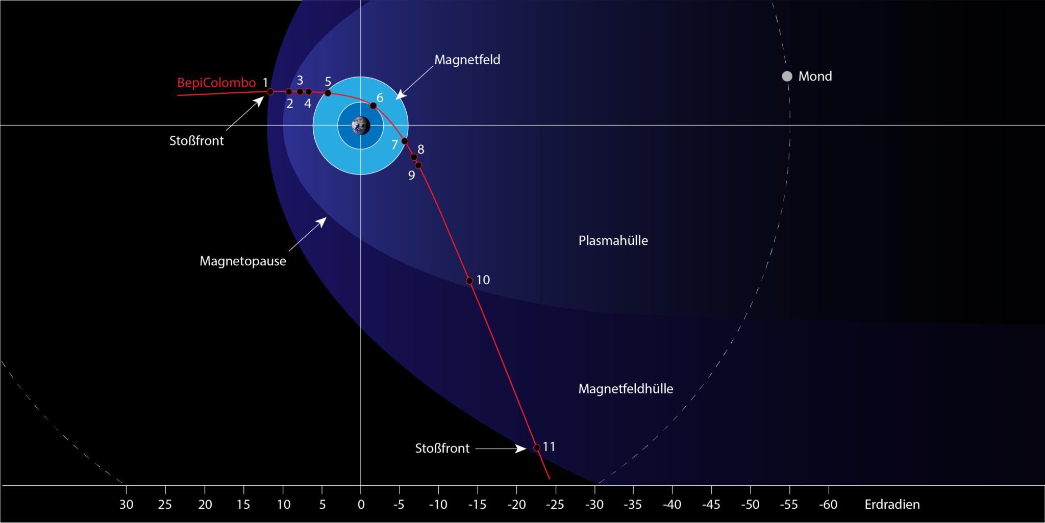 MERTIS: Münster, Mond, Merkur